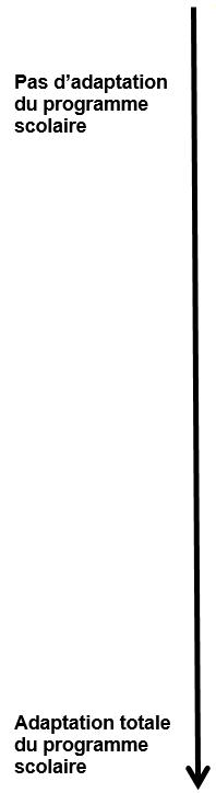 ligne temporelle